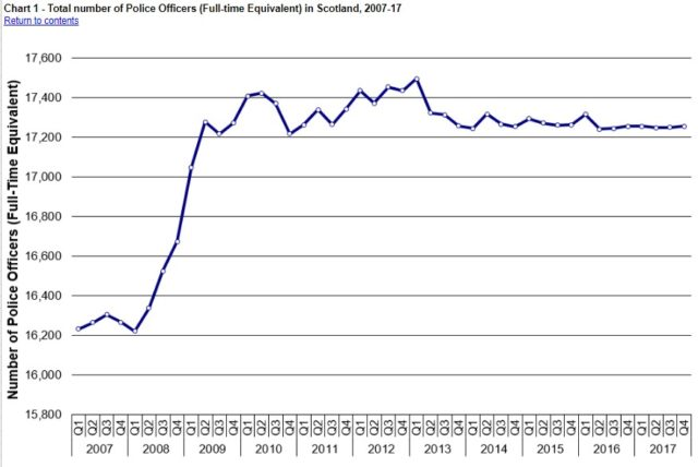 Scottish police officer figures (Scottish Government/PA)