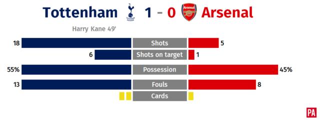 Tottenham v Arsenal – story of the match PLZ Soccer