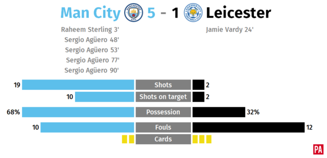 Manchester City v Leicester – story of the match PLZ Soccer