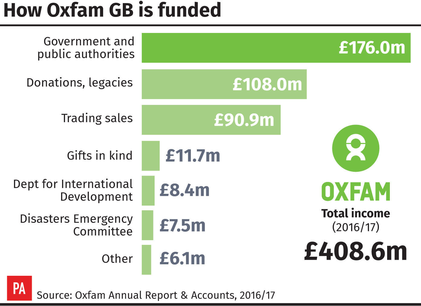 How Oxfam GB is funded (PA Graphics)