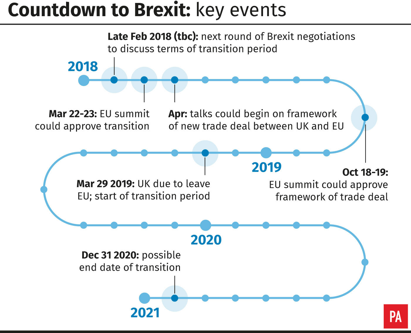 Countdown to Brexit: key events