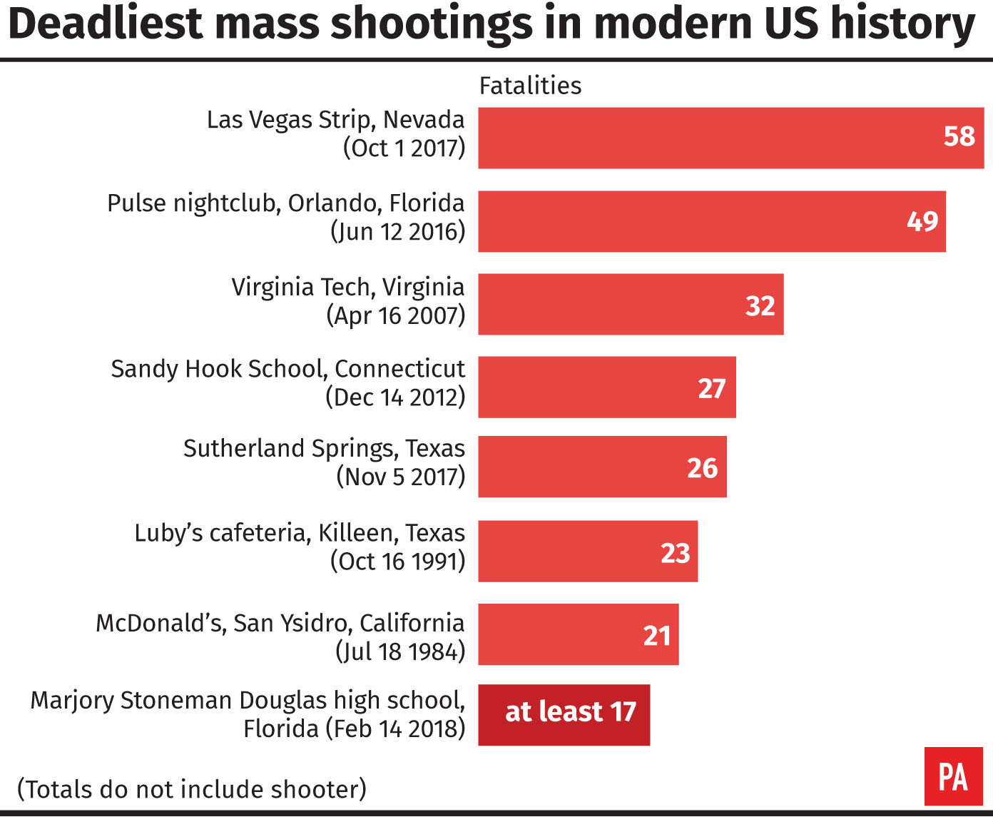 Deadliest mass shootings in modern US history (PA Graphics)