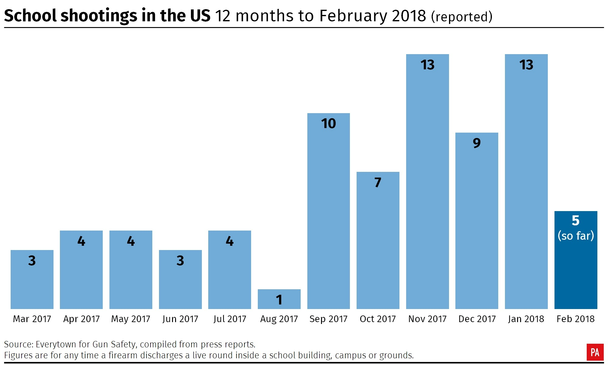School shootings in the United States, 12 months to February 2018 (PA Graphics)