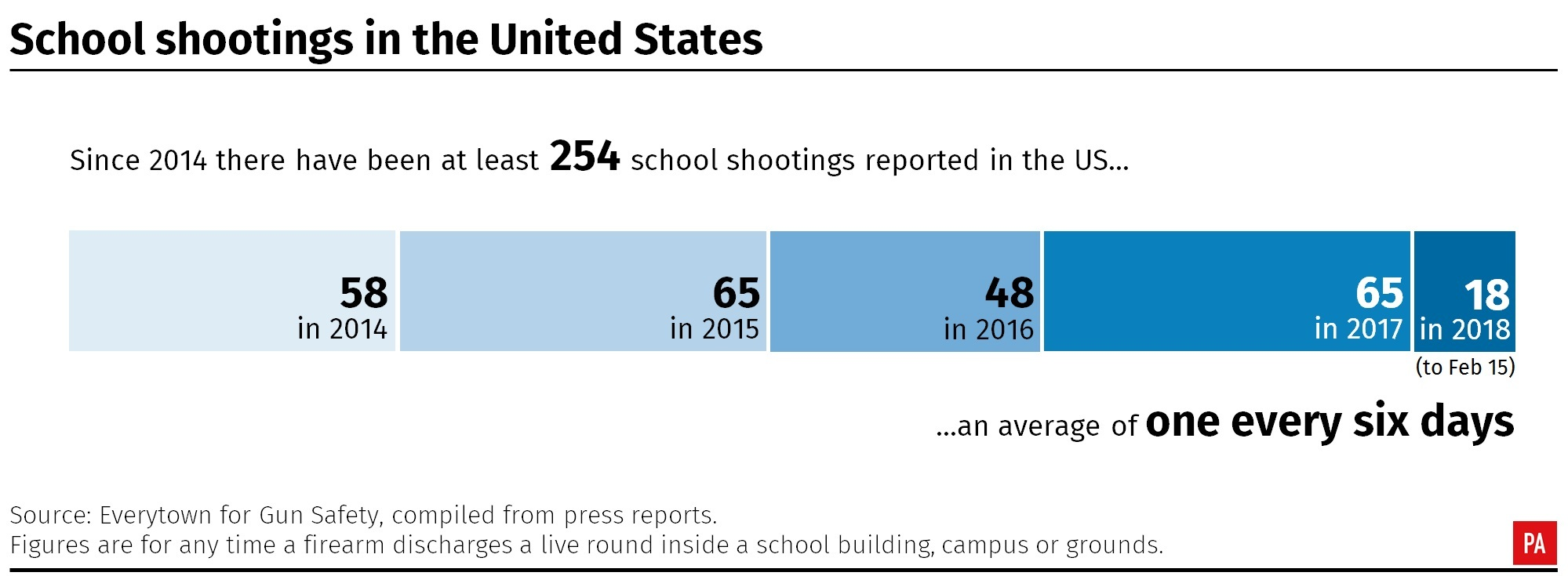 School shootings in the United States, 2014-date