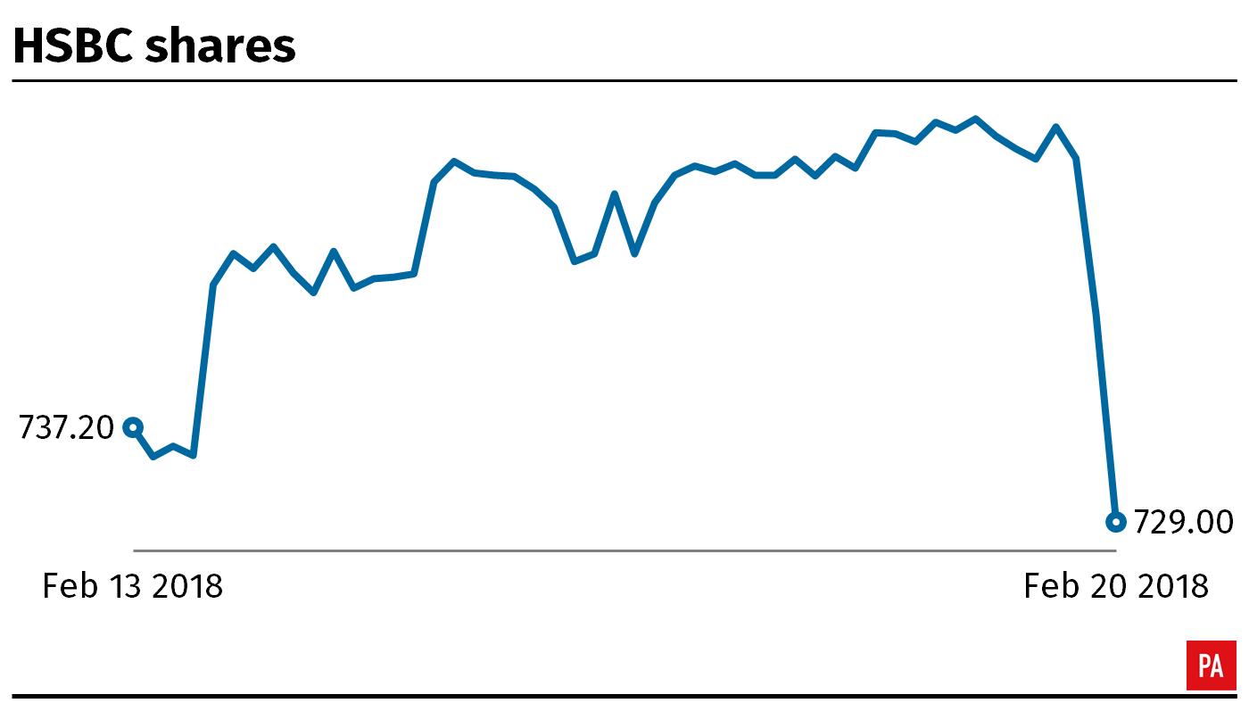 HSBC misses expectations despite 141% jump in annual profits
