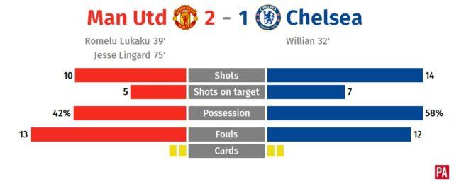 Manchester United v Chelsea – story of the match PLZ Soccer