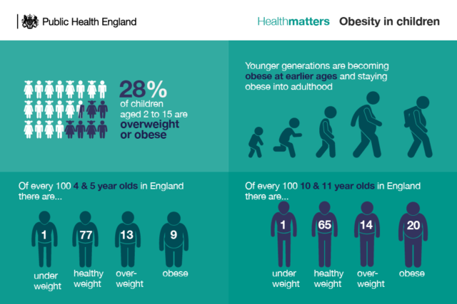 The scale of the obesity problem in children (PHE)