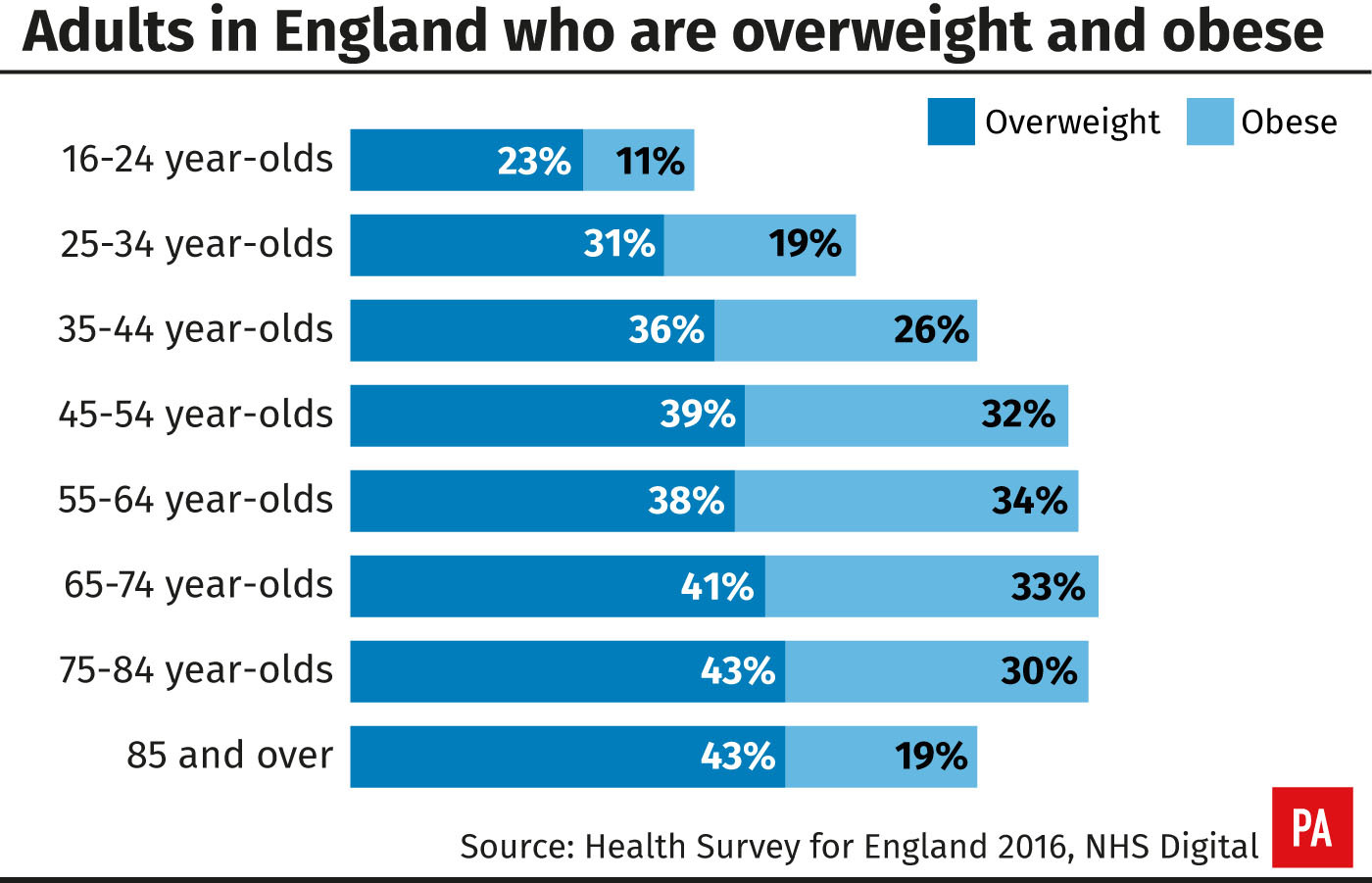 Adults in England who are overweight and obese (PA Graphics)
