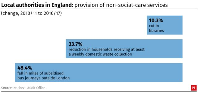 How budget cuts have had an impact on non-social care services across English councils (PA Wire)