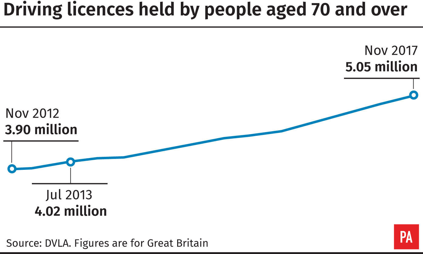 Driving licences held by people aged 70 and over (PA Graphics)