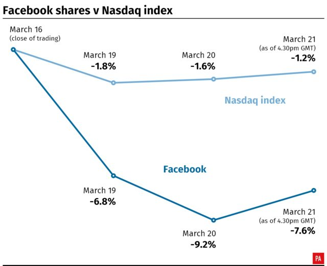 Facebook shares have fallen by 7.6% since the Cambridge Analytica scandal was first reported. (PA Graphics)
