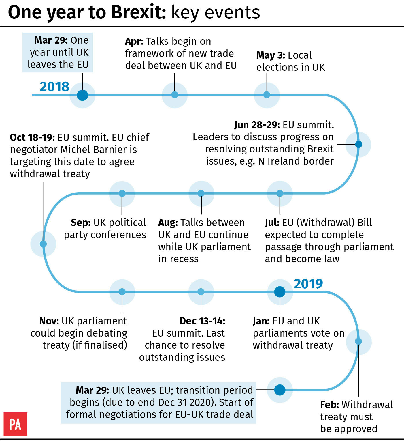 One year to Brexit: key events (PA Graphics)