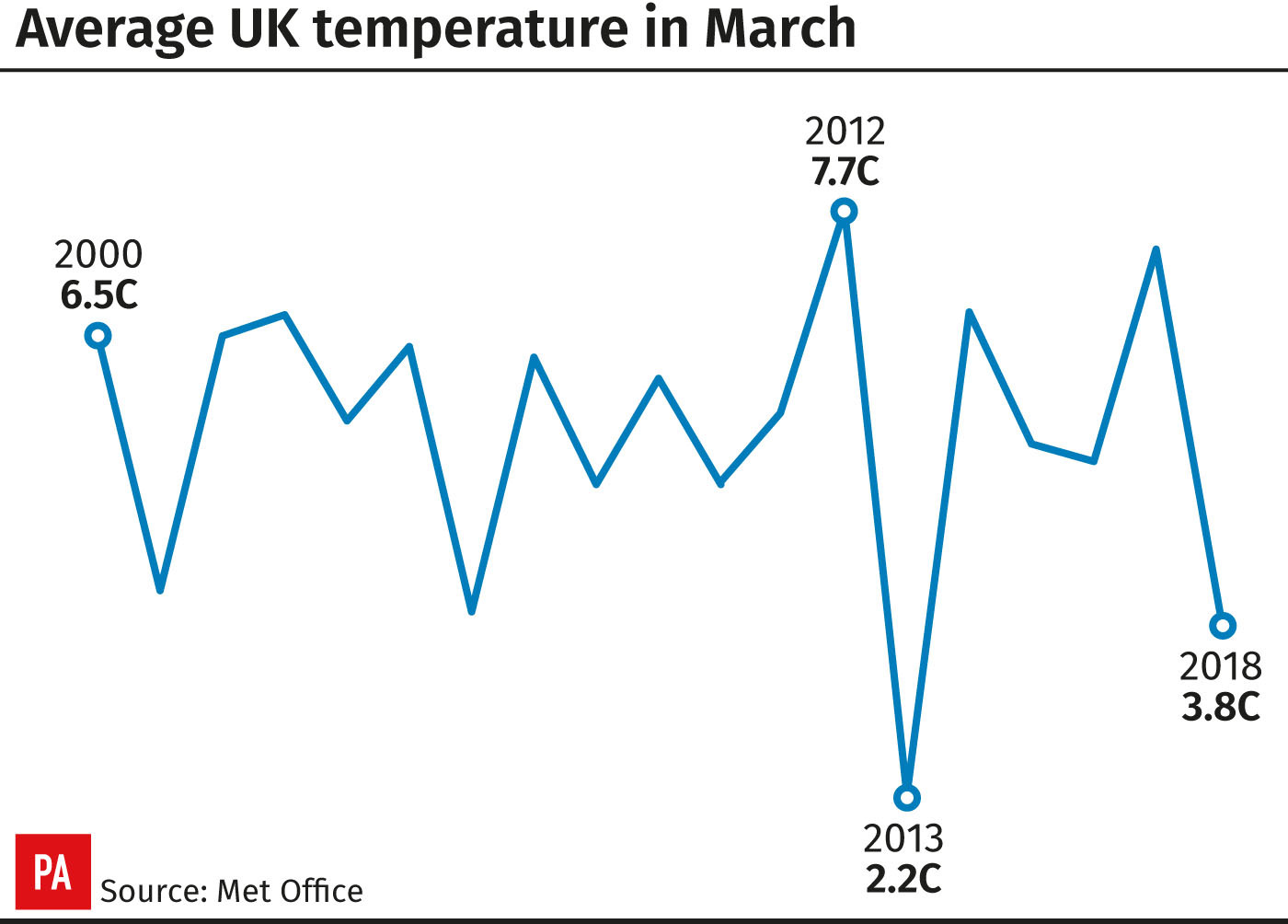 Average UK temperature in March (PA Graphics)