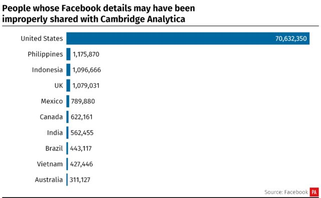 Facebook users whose data may have been accessed by Cambridge Analytica, by country (PA Graphics)