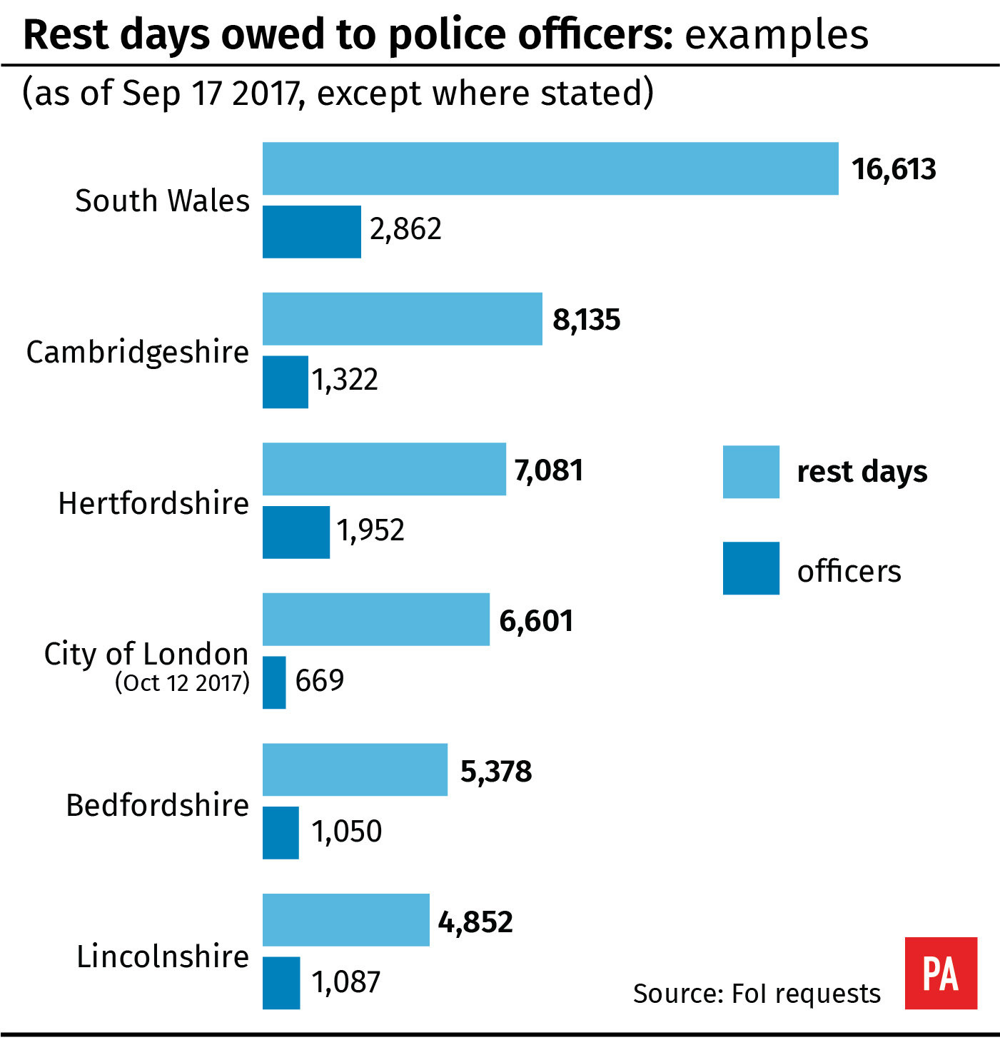 Rest days owed to police officers (PA Graphics)