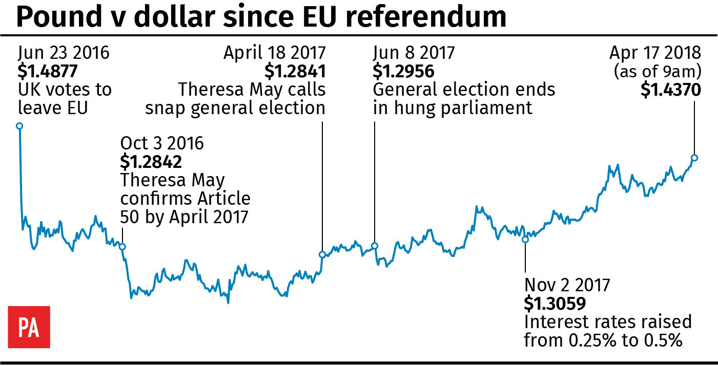 Pound v dollar since EU referendum (PA Graphics)