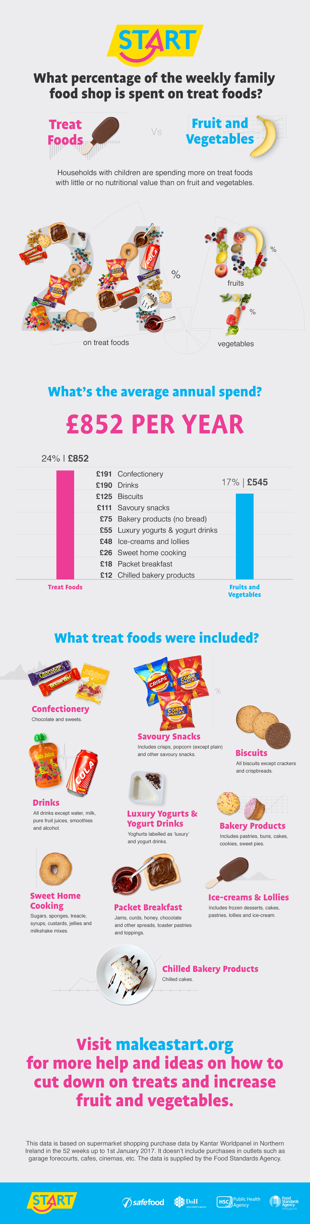 An info graphic of treat food