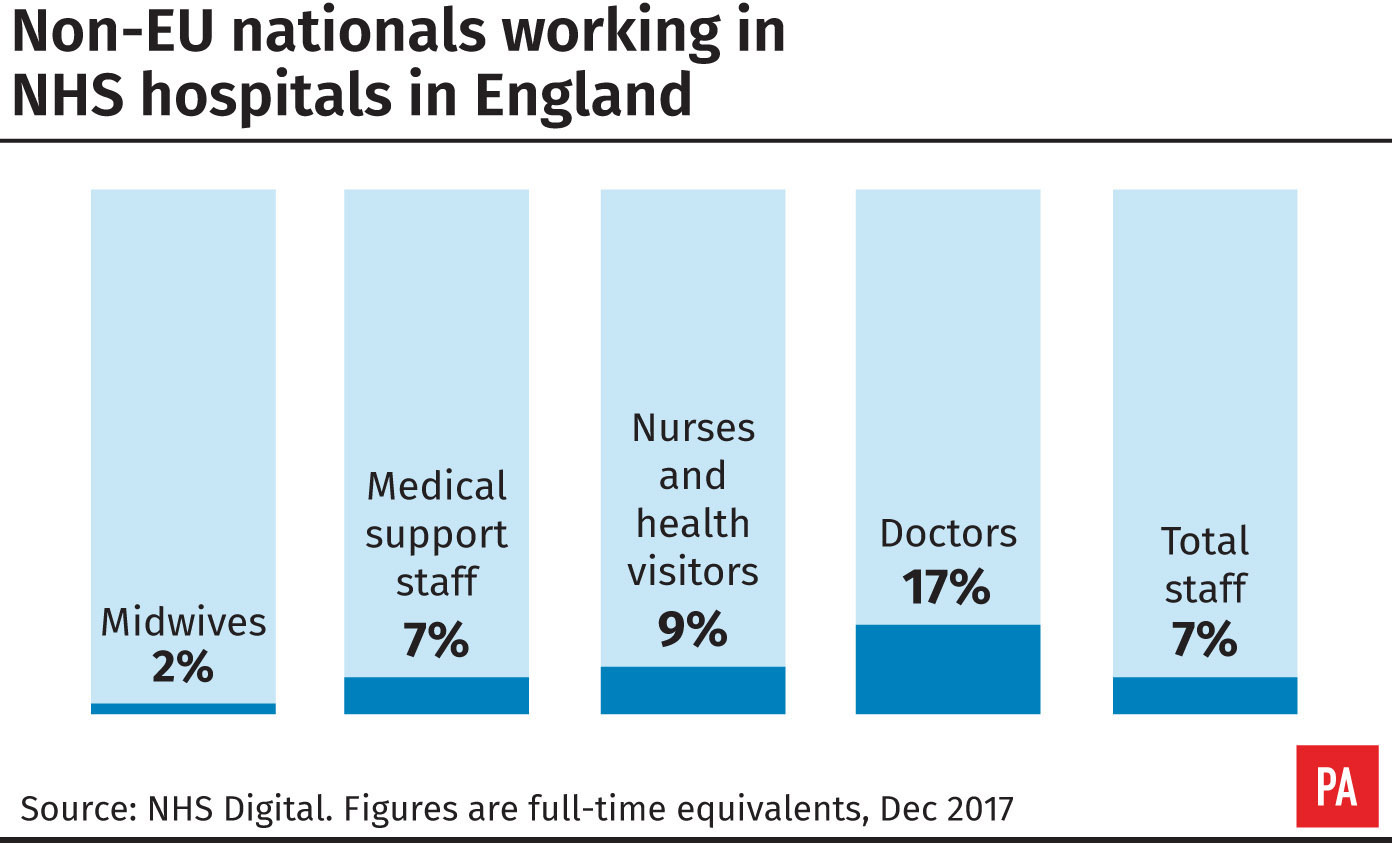 Non-EU nationals working in NHS hospitals in England (PA Graphics)