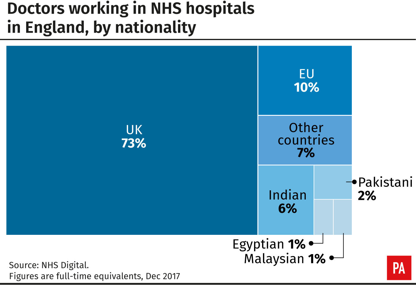 Doctors working in NHS hospitals in England, by nationality (PA Graphics)