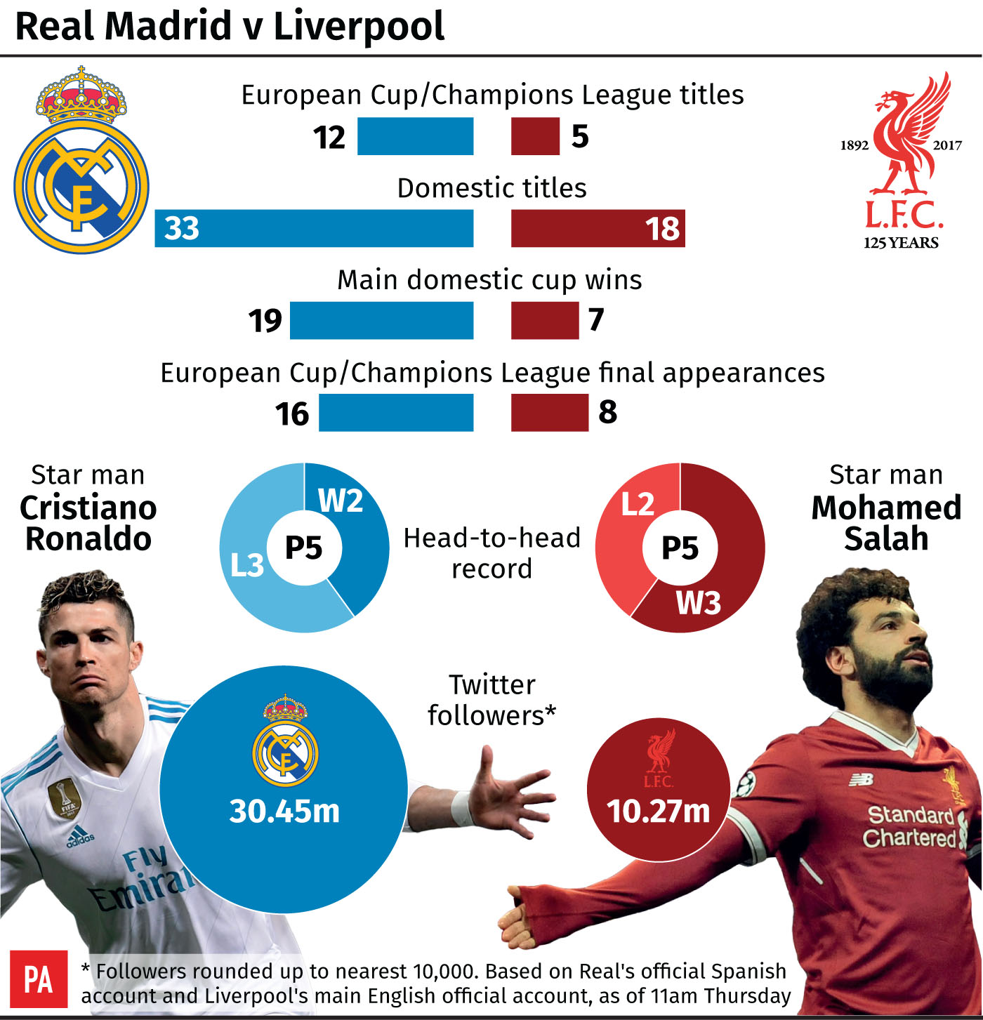 Liverpool Fc Beaten 3 0 By Real Madrid At Anfield: A Comparison Of The 2018