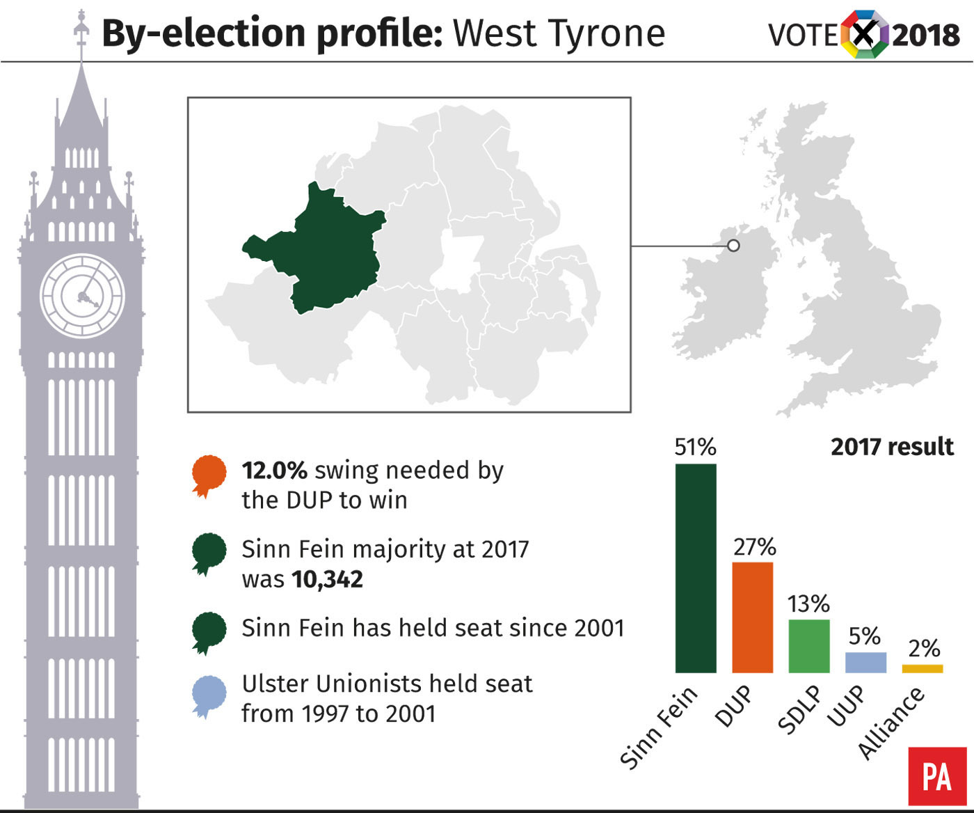 West Tyrone constituency profile