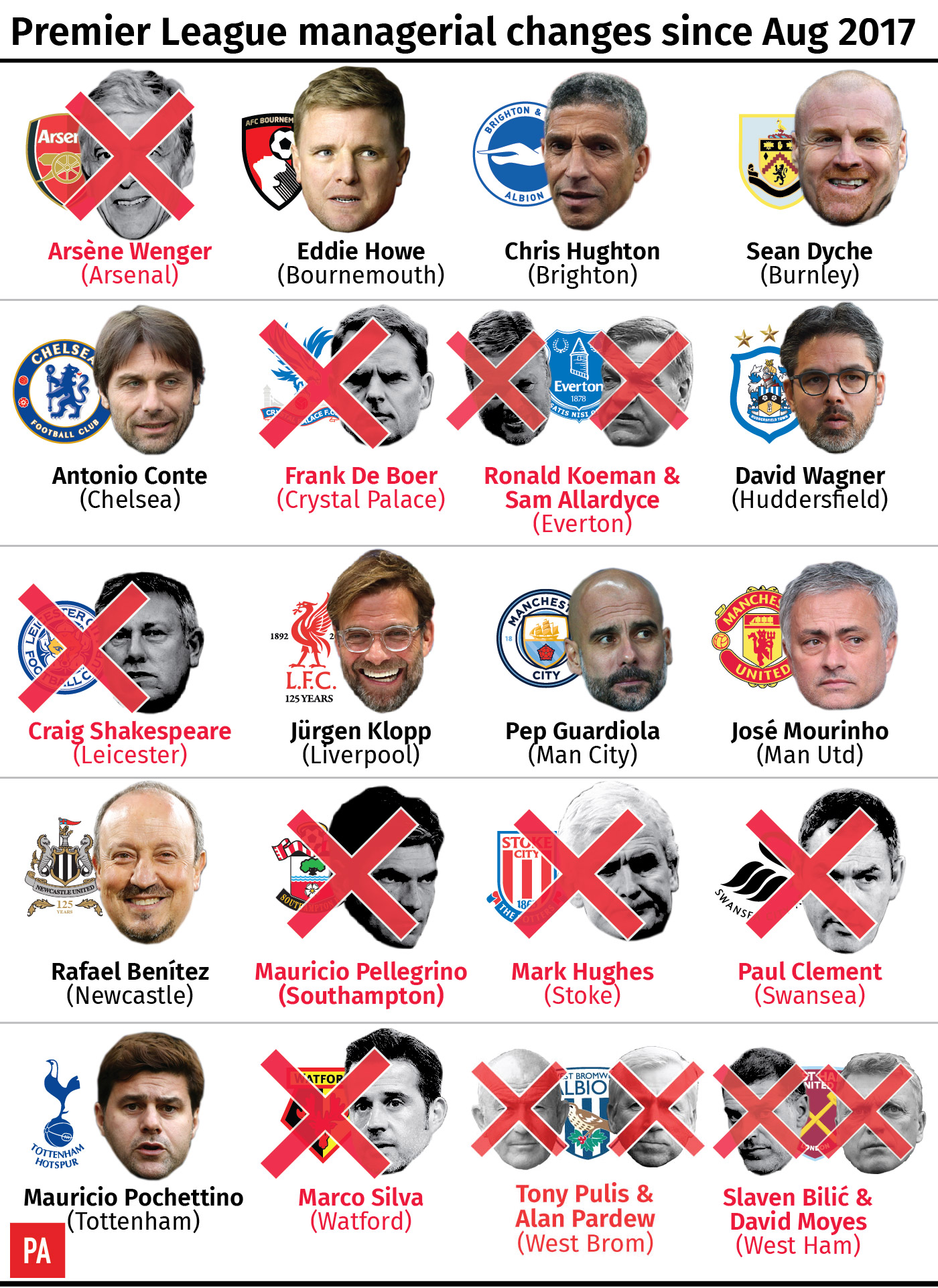 Premier League managerial changes since August 2017