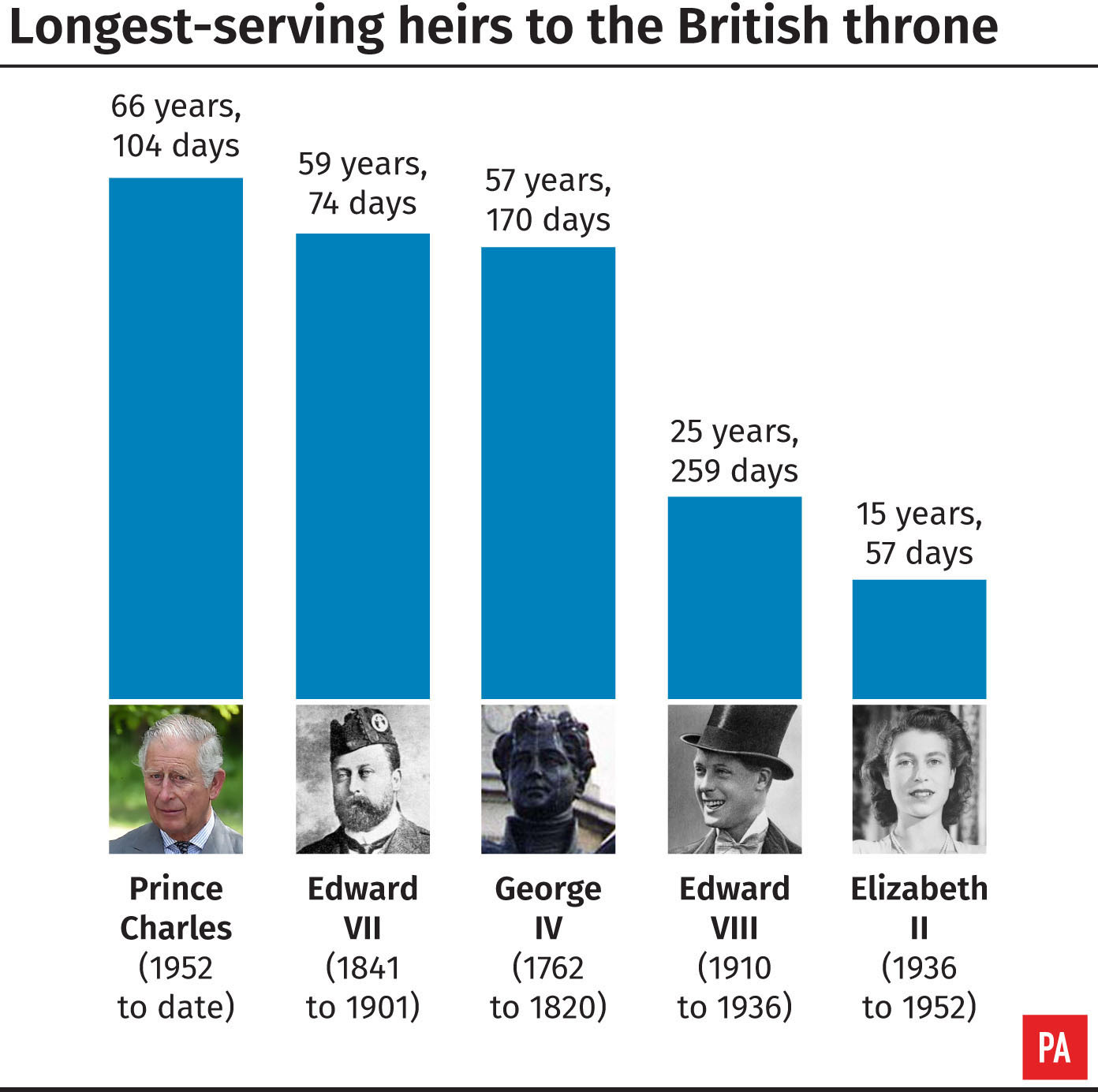 Longest-serving heirs to the British throne (PA Graphics)