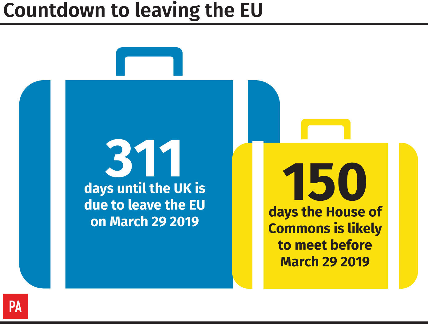 Countdown to leaving the EU (PA Graphics)