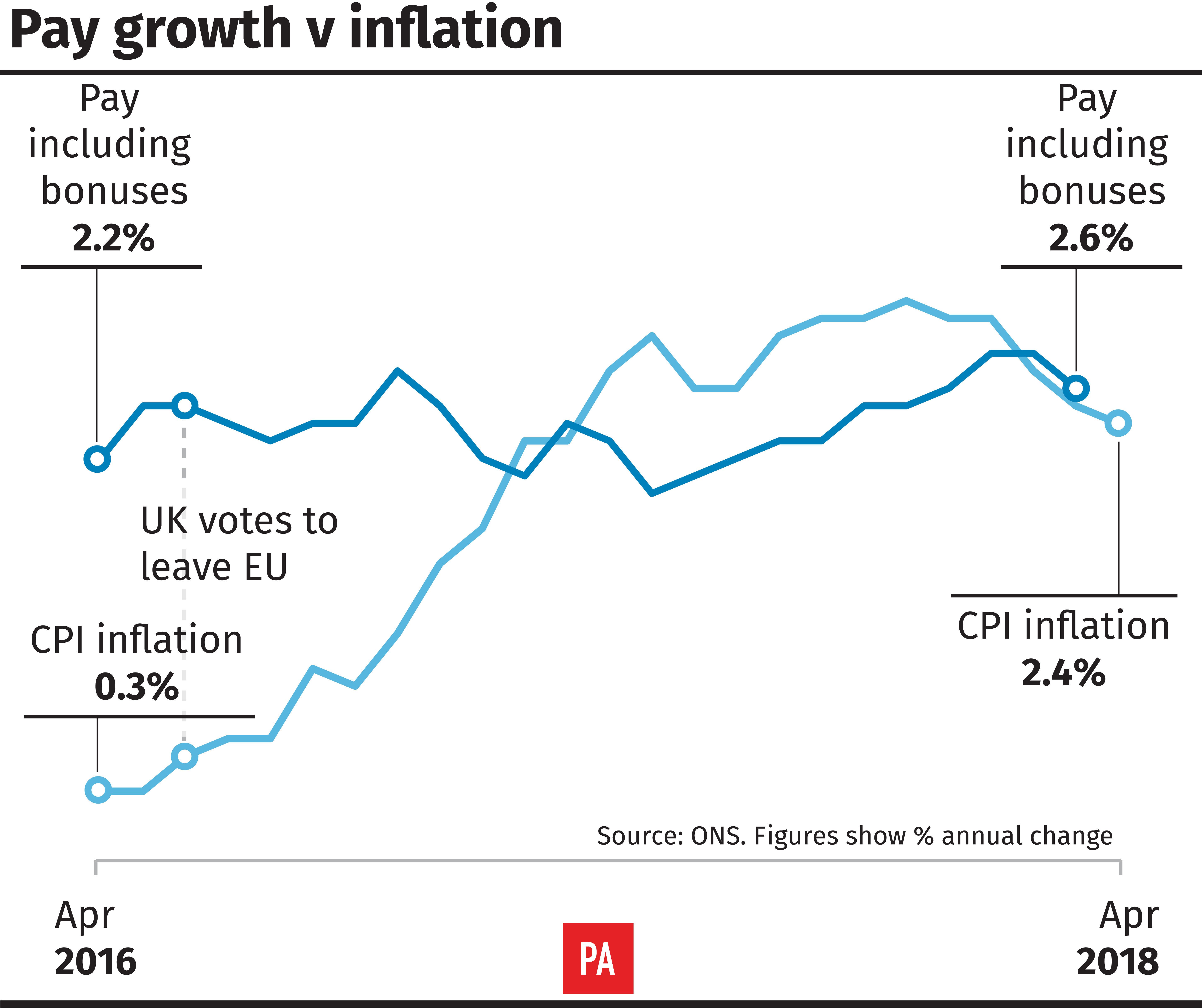 Pay growth v inflation (PA Graphics)