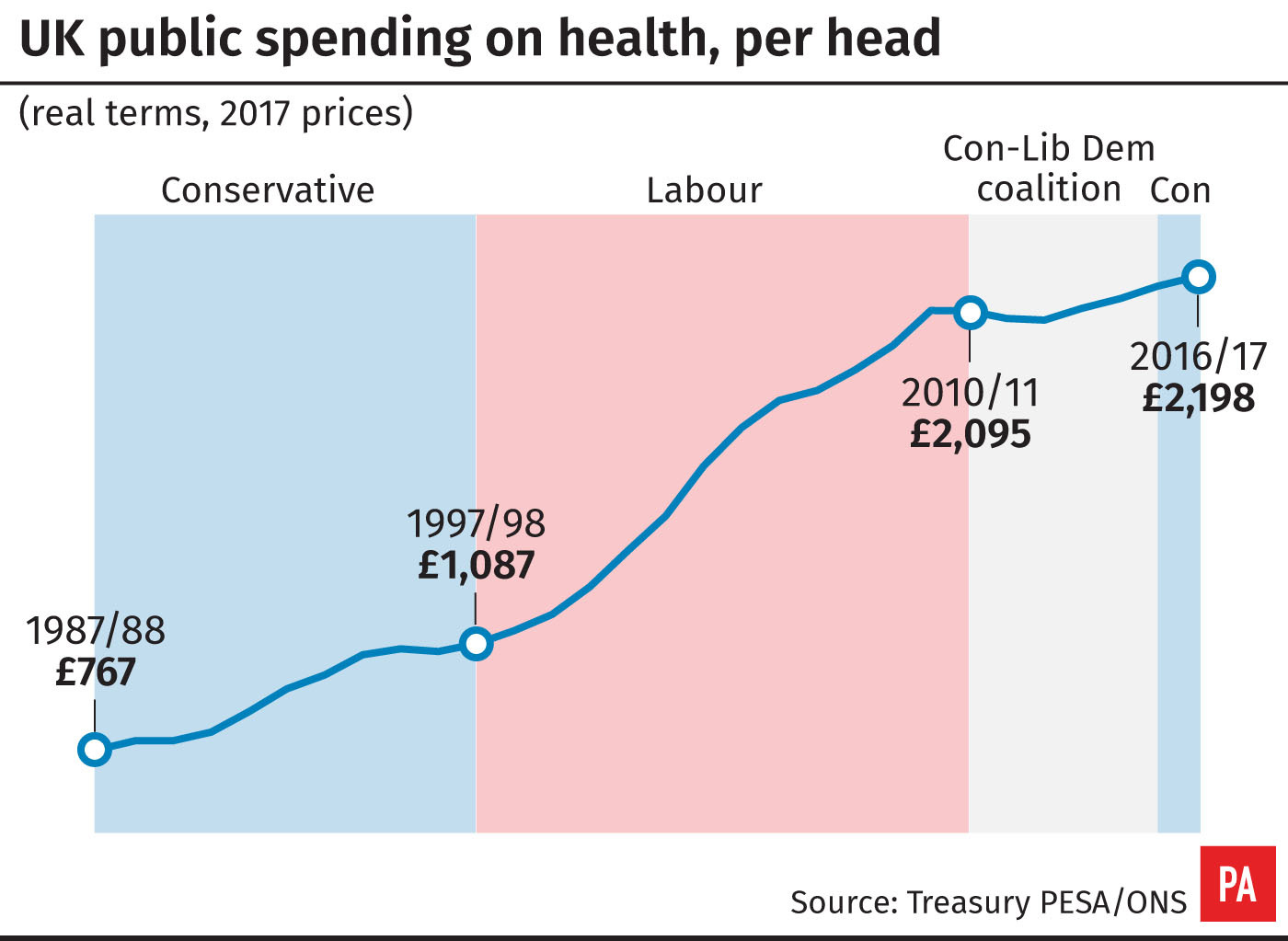 UK public spending on health, per head (PA Graphics)