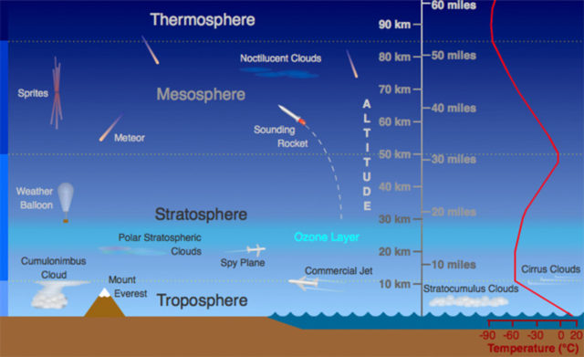 The major layers of Earth's atmosphere.
