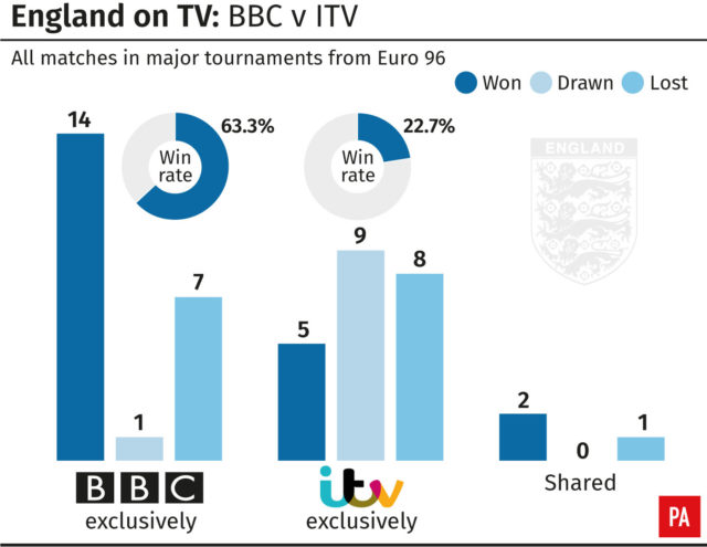 England have a much better record at tournaments when their matches are shown on BBC rather than ITV