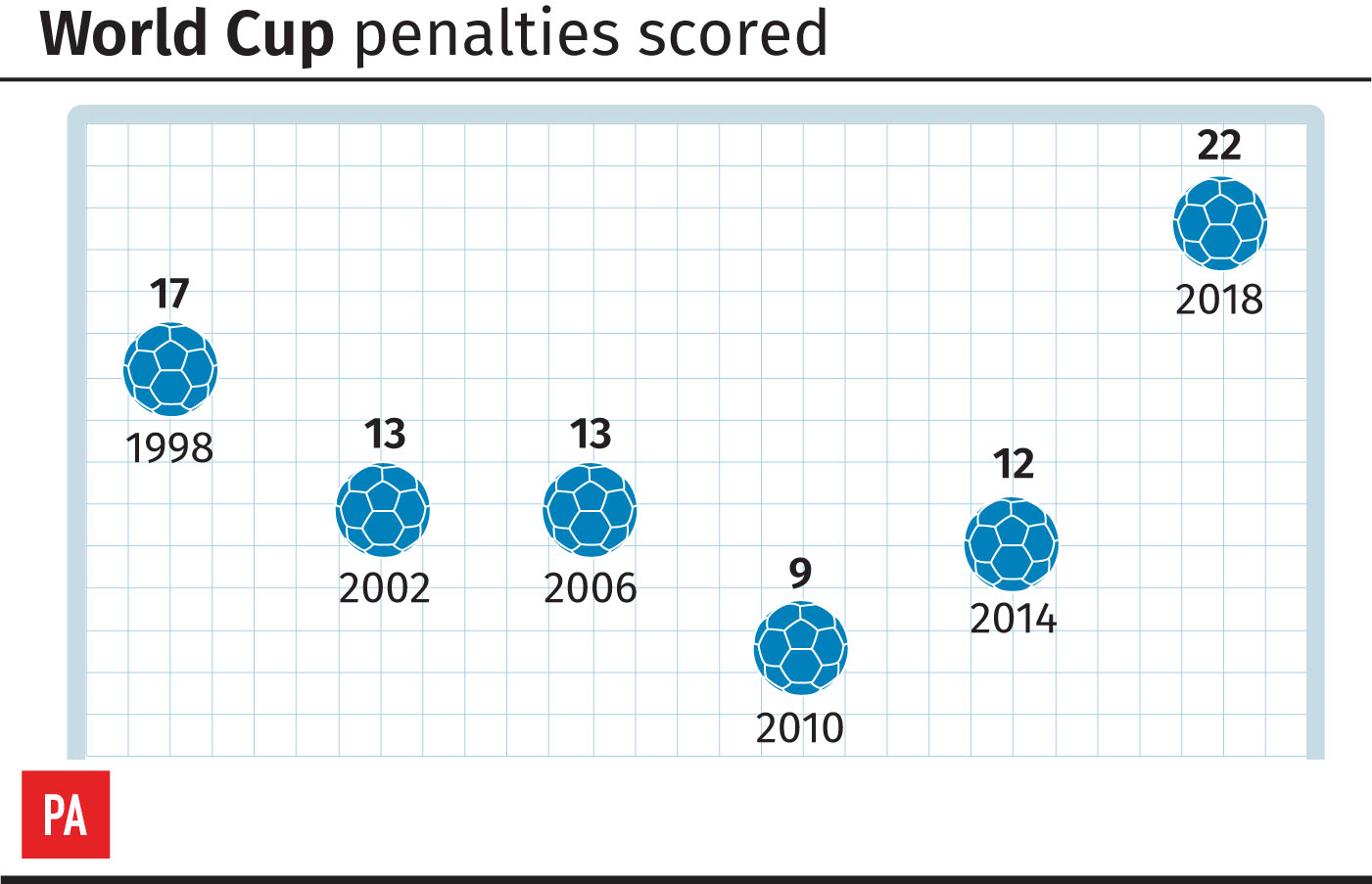 Penalties scored at each World Cup since 1998