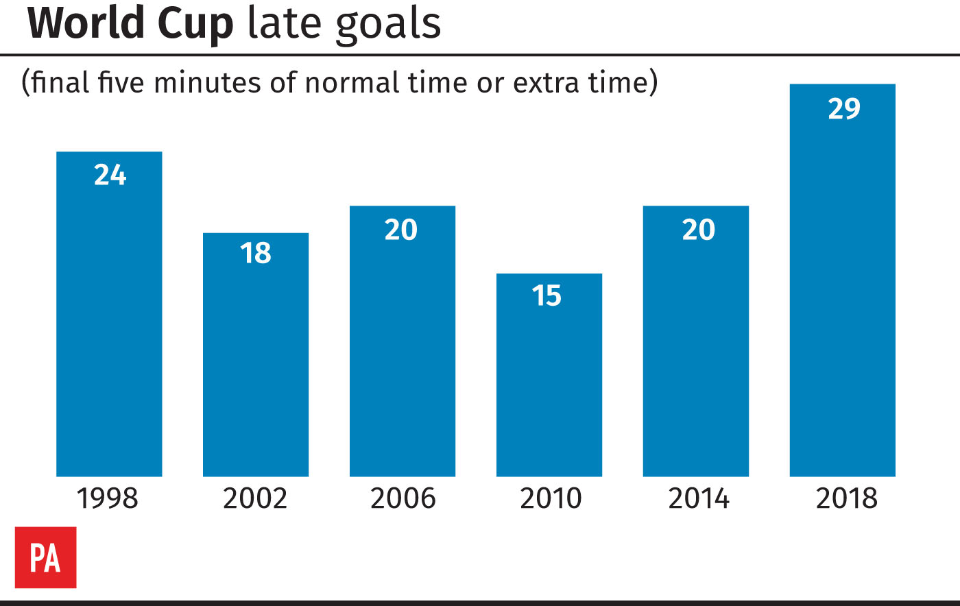 Late goals at each World Cup since 1998
