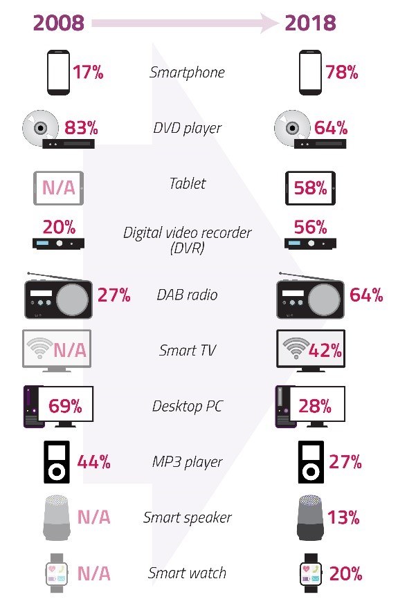 Change in device take-up. (Ofcom)