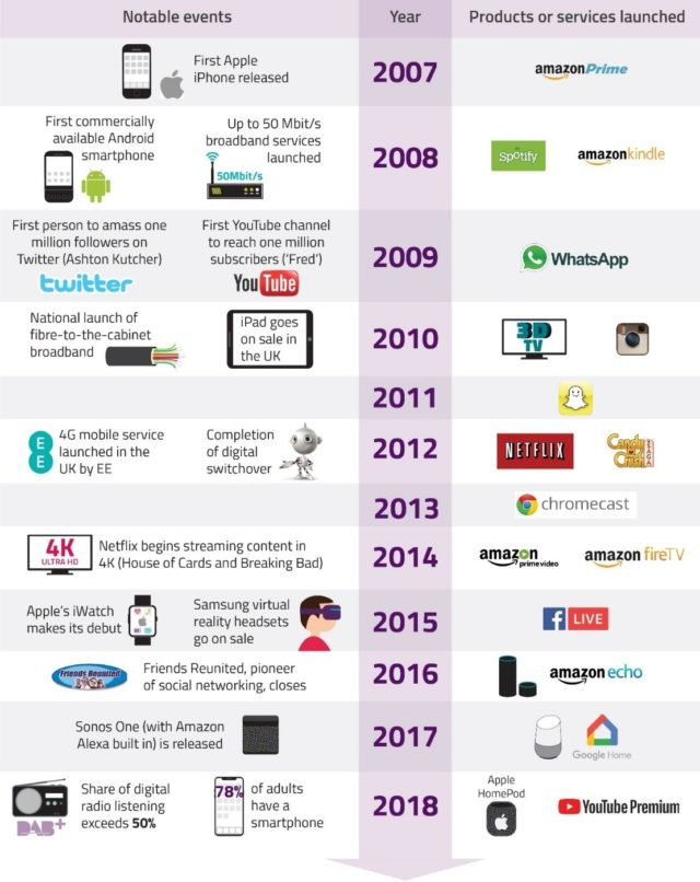 Decade of digital change. (Ofcom)
