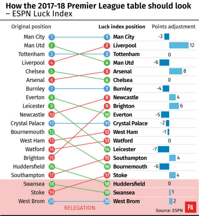 Only five teams would maintain their position in the final 2017/18 Premier League table when it is adjusted based on the ESPN Luck Index