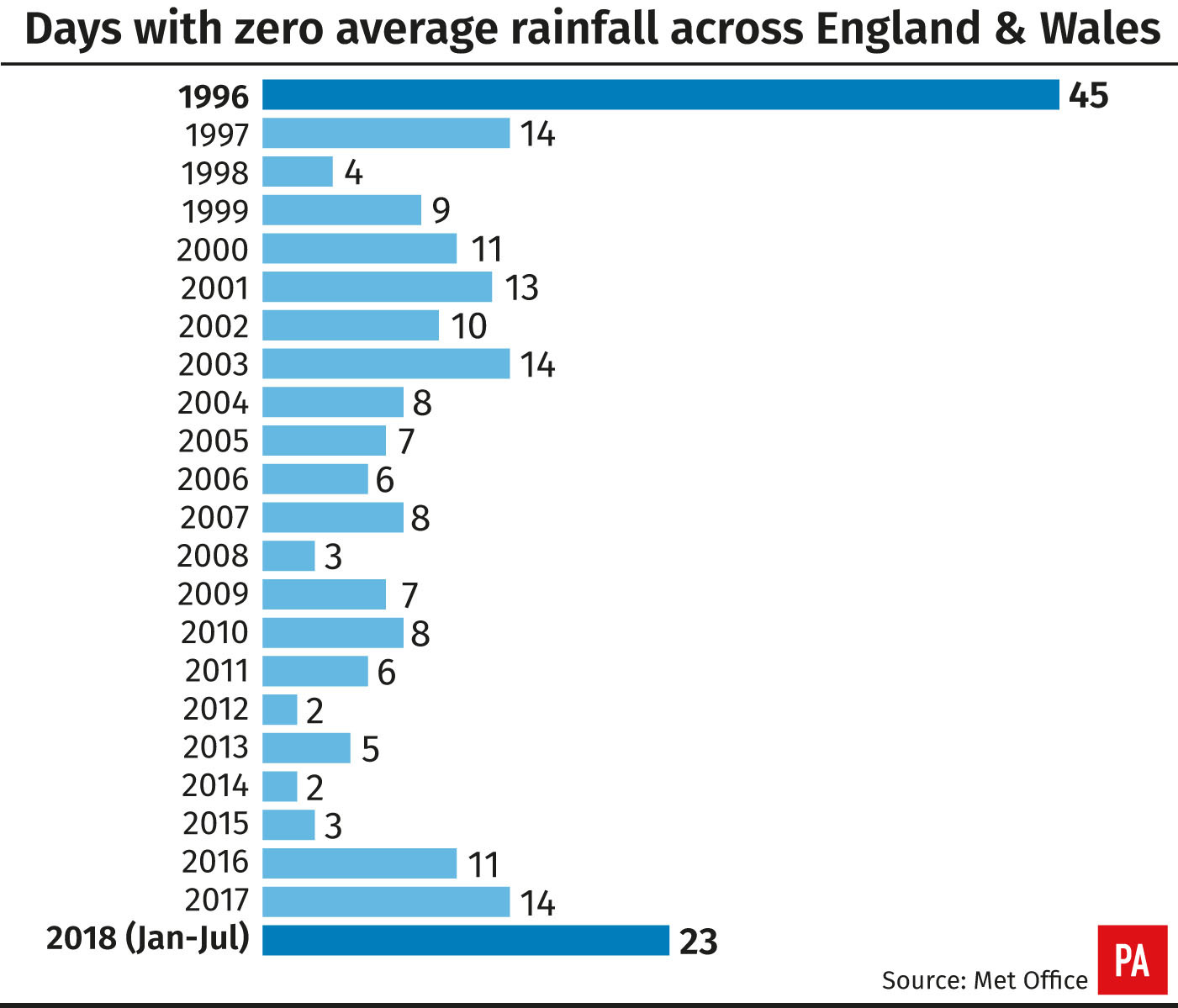 Days with zero average rainfall across England & Wales