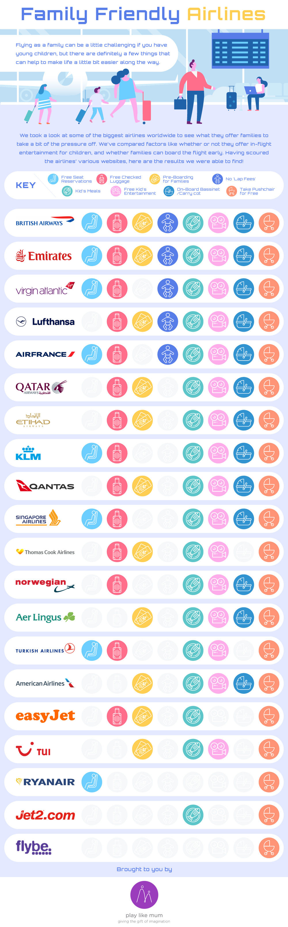 Infographic of best airlines for families