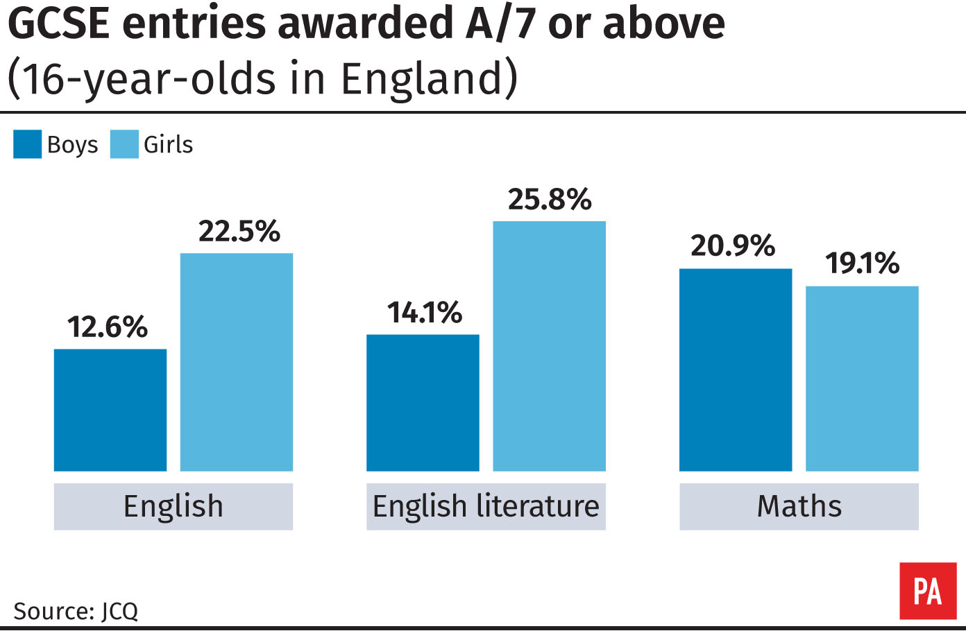 More top grades in English and maths | Shropshire Star