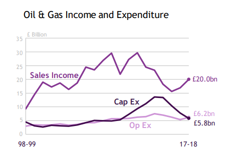 Oil income graphic