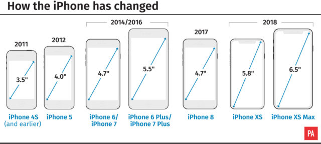 Increase of iPhone displays over the years