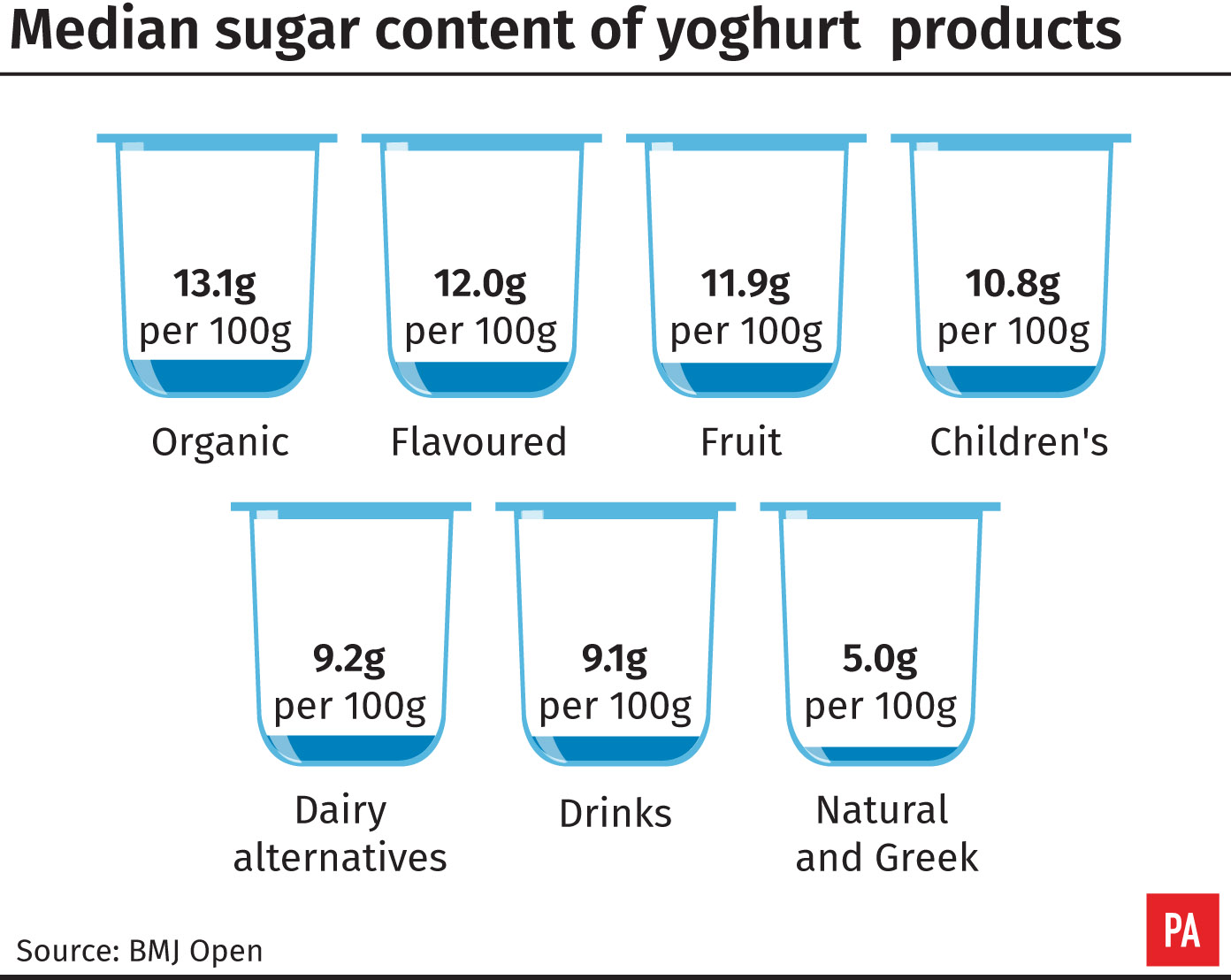 Median sugar levels in yoghurts