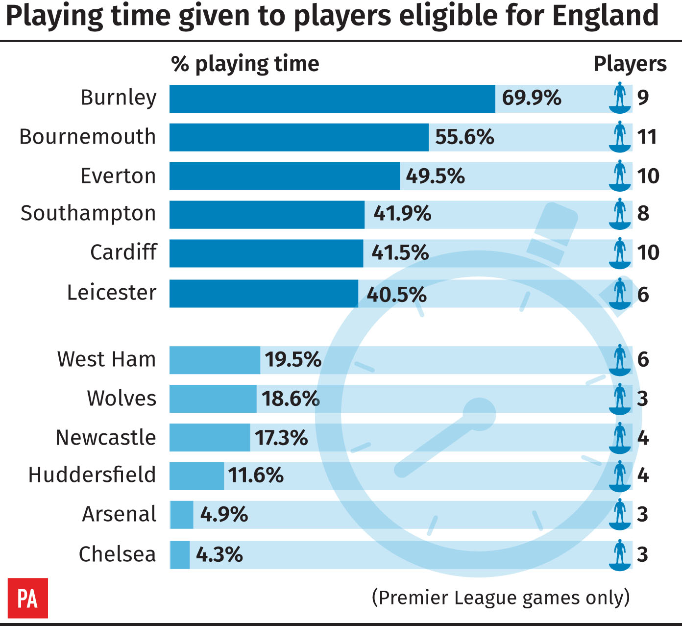 Premier League playing time for England-eligible players