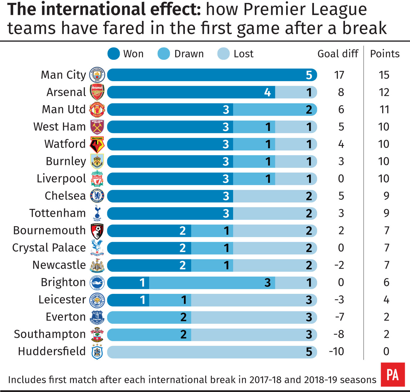 Premier League clubs' record after international breaks