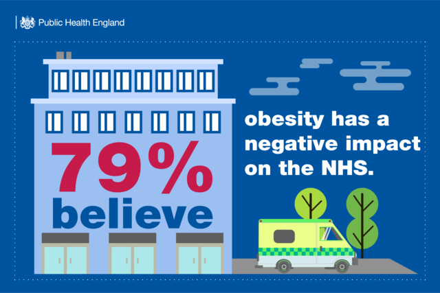 "Almost four in five people think obesity has a ""negative"" impact on the NHS (PHE)"