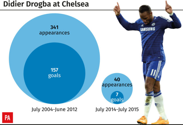 Didier Drogba's two spells at Chelsea