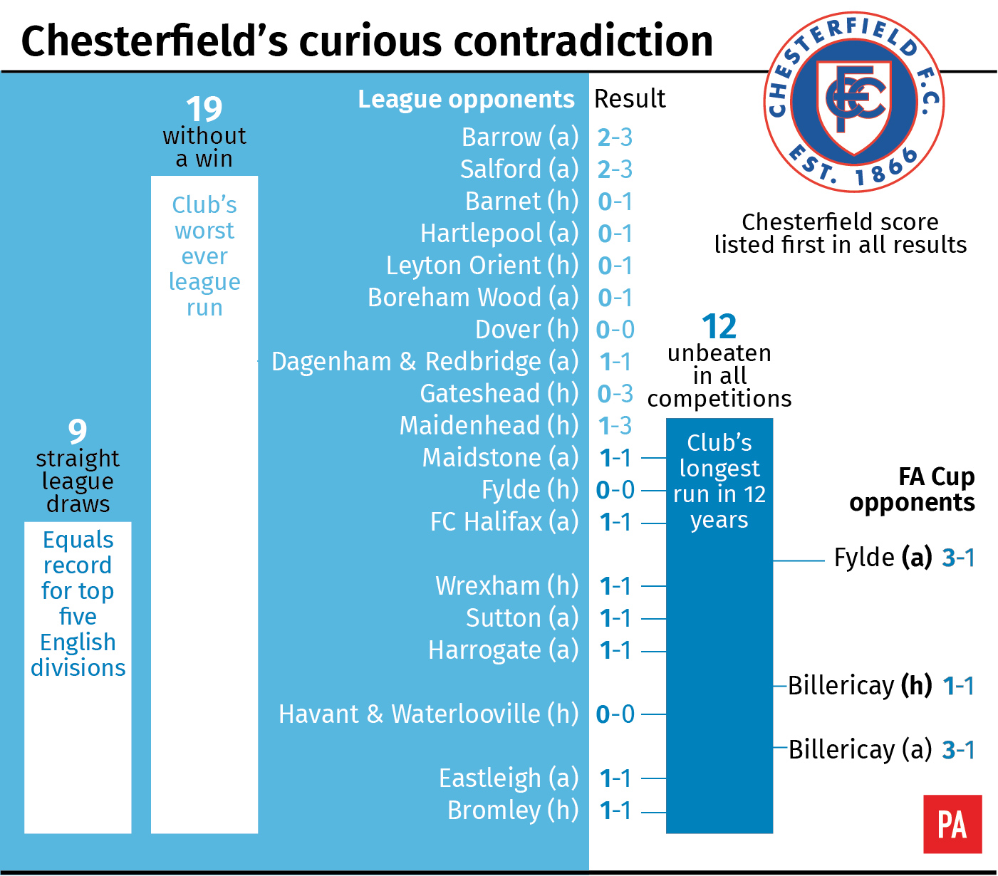 Chesterfield's run of form