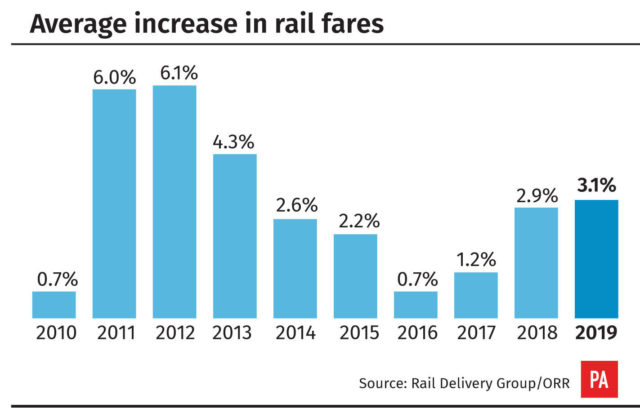 Rail fares graphic