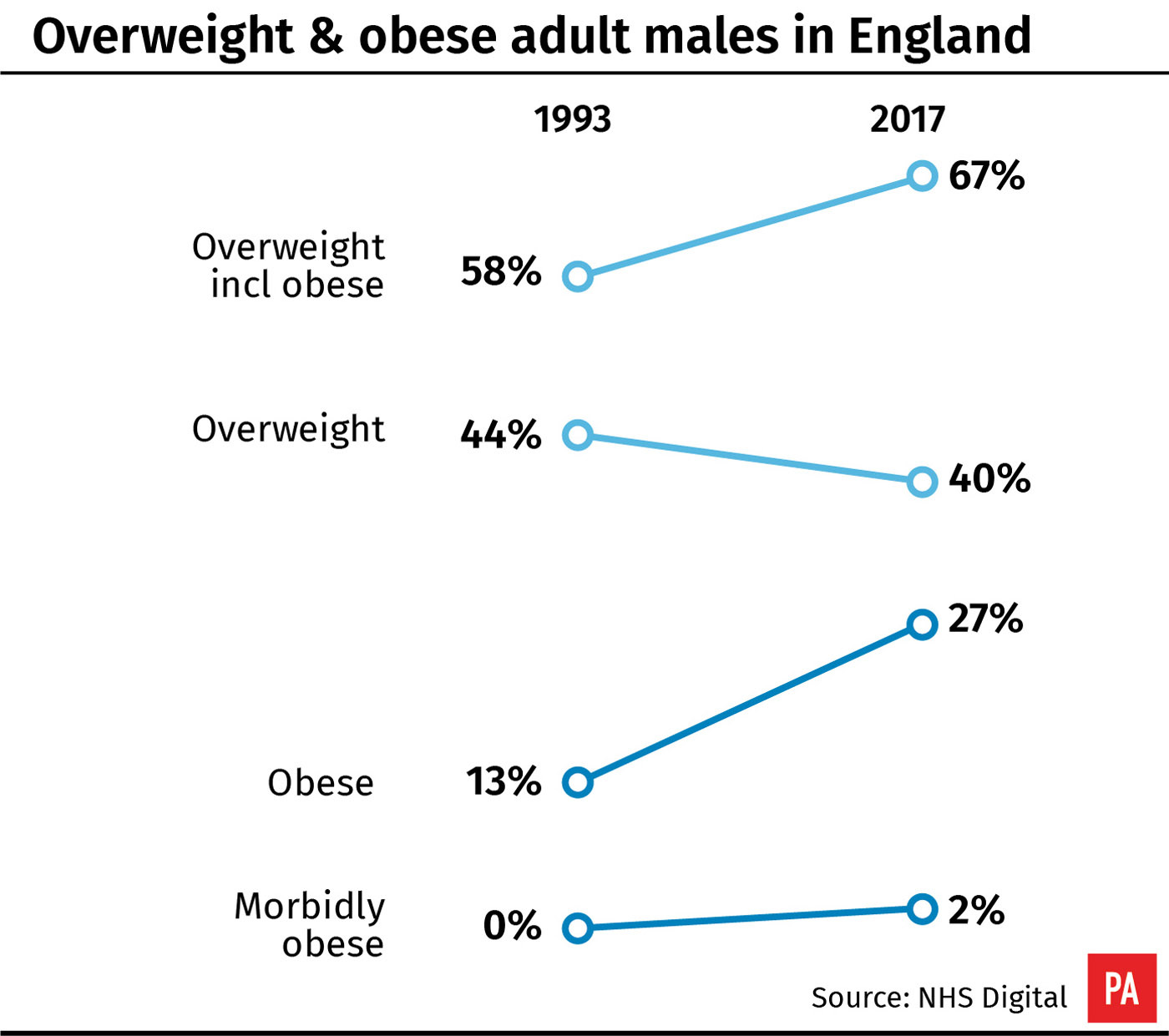Overweight & obese adult males in England